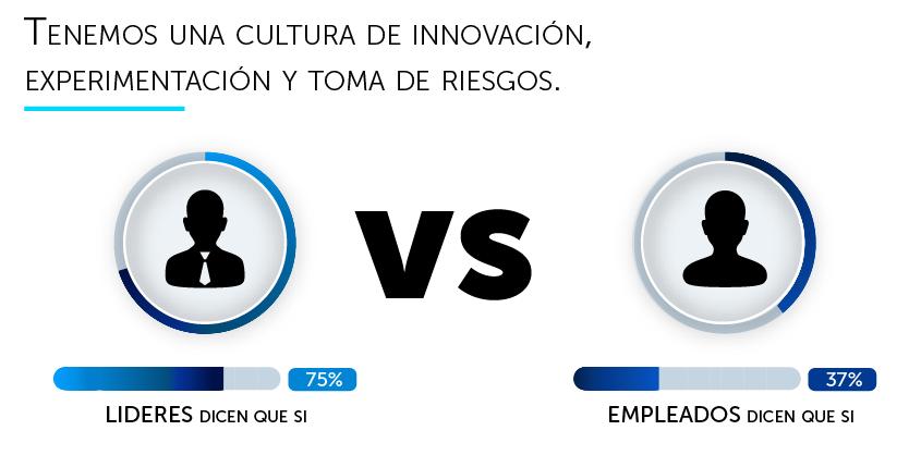 Innovacion. Lideres vs Empleados