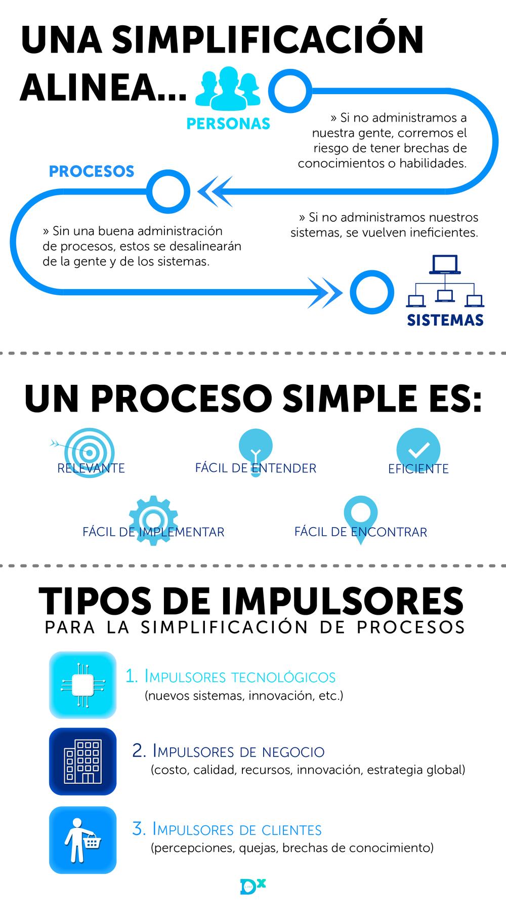 Infografia-simplificación.png
