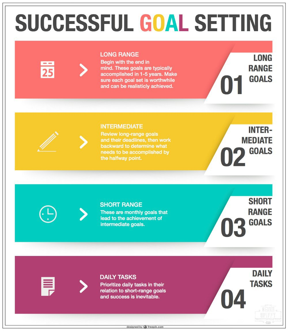 setting goals to become successful Improved leadership skills require a focus on personal development, and setting realistic, attainable goals is an important step in that process.