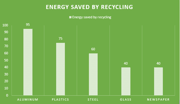 "Source: ""Environmental Benefits of Recycling,"" National Recycling Coalition, 2005"