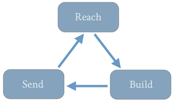 Reach,Build,Send.png