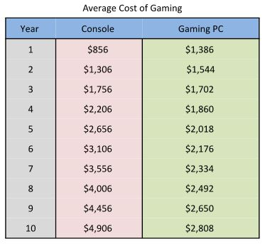 Most people own more than one console. The cost can multiply for hardcore gamers!