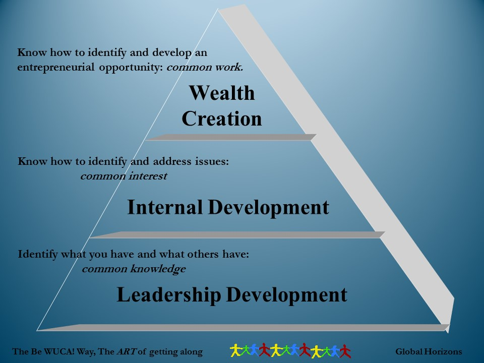 Wealth Creation Pyramid