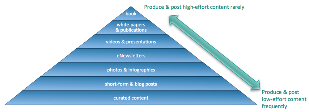 The content strategy pyramid. Adapted from Curata.