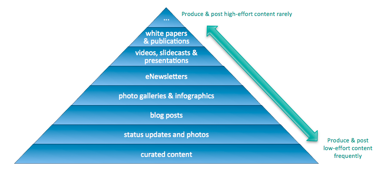 The Social Content Pyramid. Based on a version by Curata