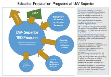 EPP/TEAC Organization Graphic