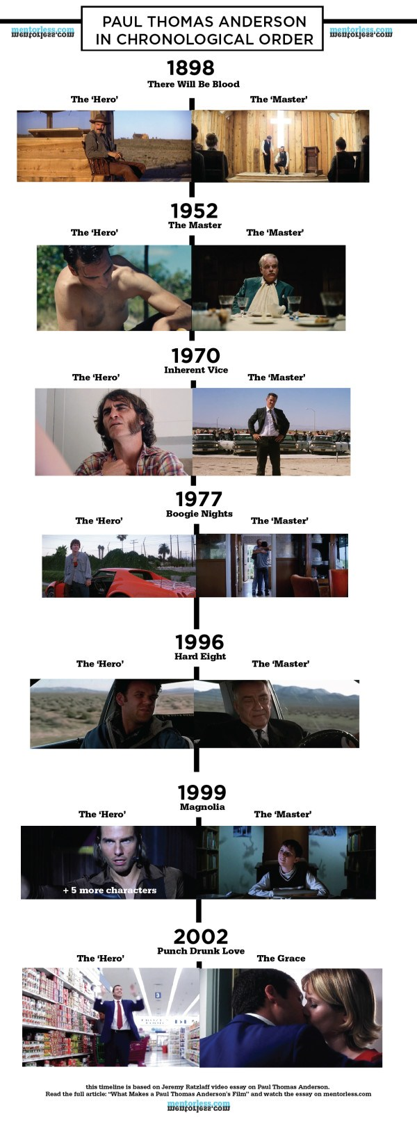 paul thomas anderson chronological flowchart