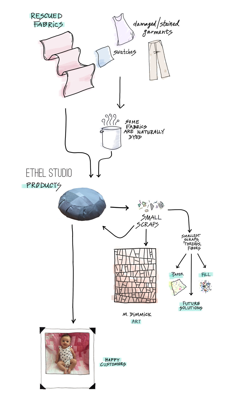 EthelStudio-Process-rescued-fabrics.jpg