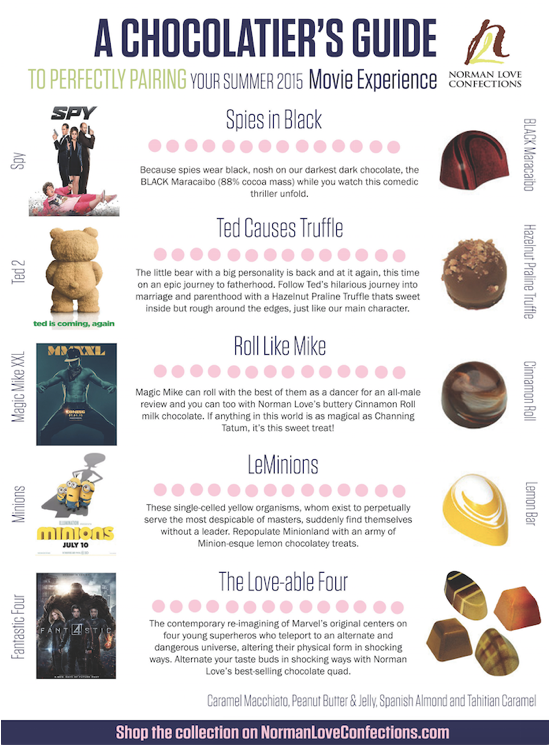 Norman_Guide_Confections