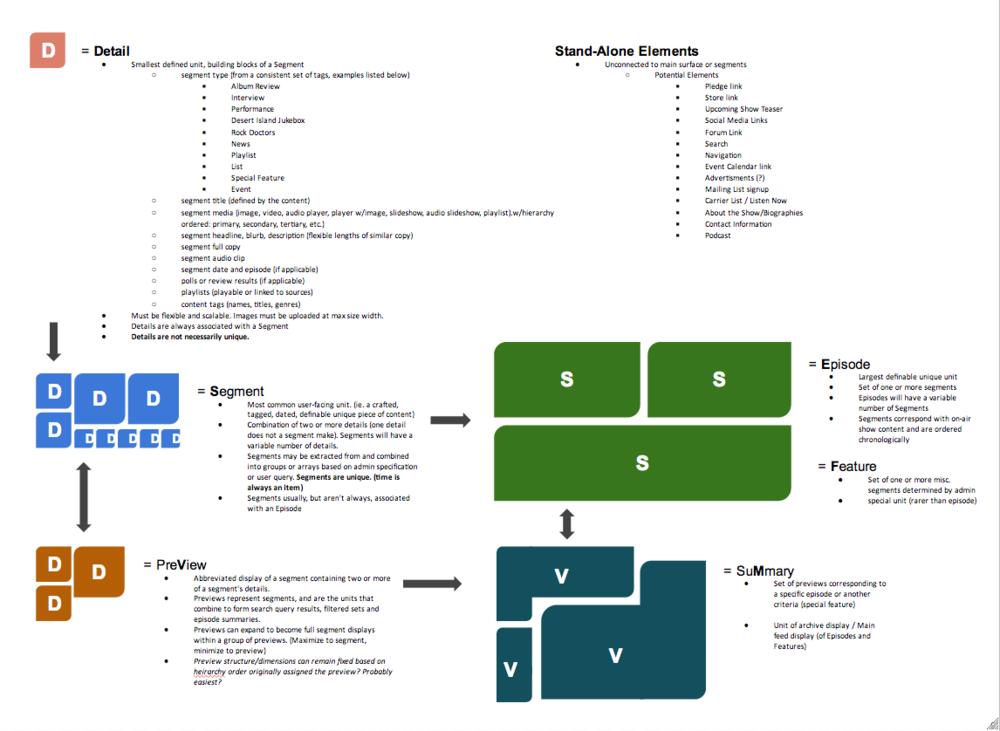 Content Structure Diagram