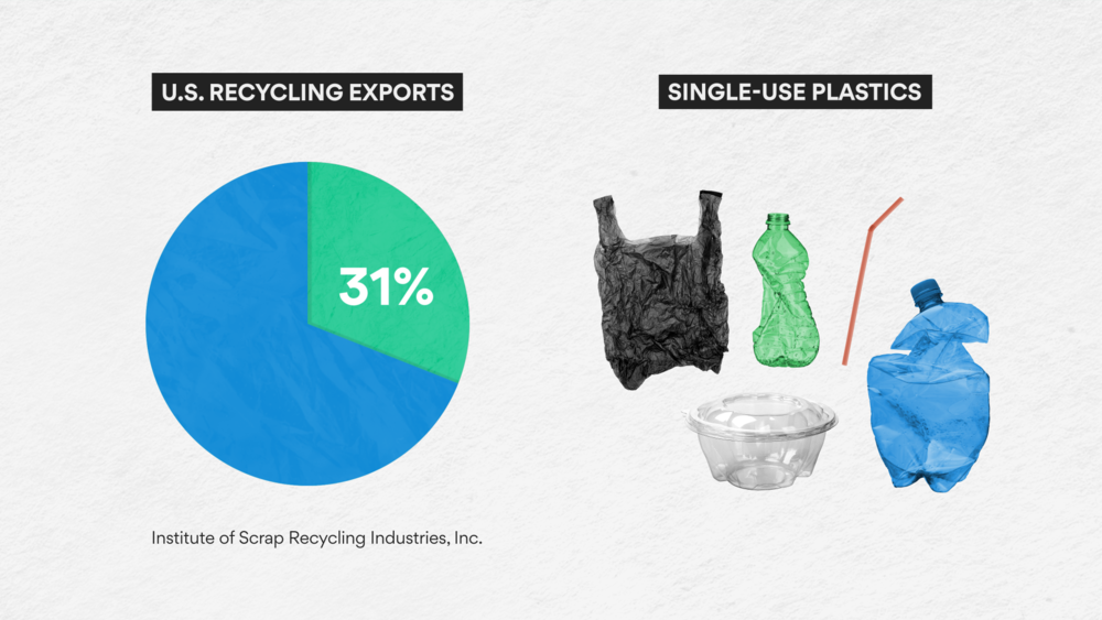 From  America has a recycling problem — and China is making it worse  by Axios