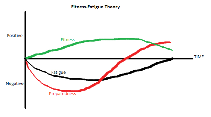Understanding the Taper: reviewing recent research — The ...