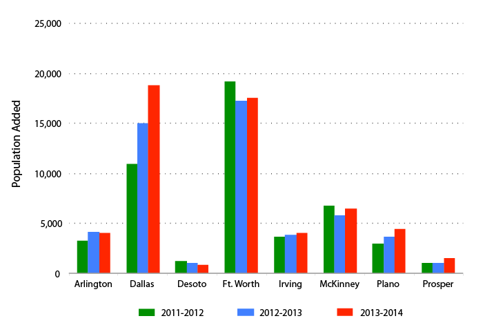 Growth in People from 2011 - 2014 by City (ACS 5-yr)