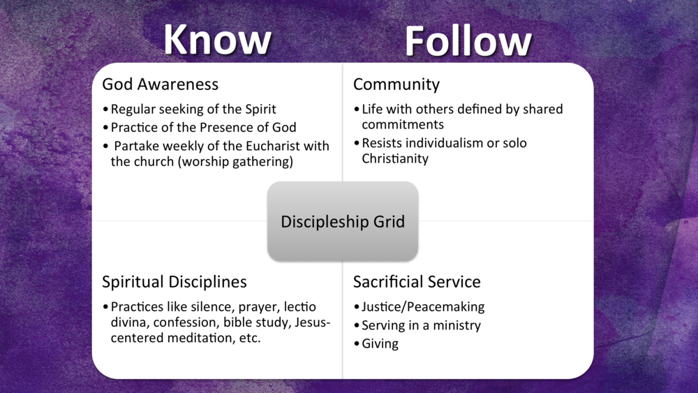 "This slide, from a sermon in our vision and values series called ""We,"" offers a grid for thinking about the Transformation journey. It is not exhaustive or the ""end all,"" but a tool for assessing areas that are crucial for becoming more like Jesus. This page, focuses mostly on the ""know"" column of the grid."