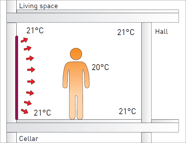 Wall heating: Heat absorption and heat reflection by the surrounding wall, ceiling and floor surfaces.