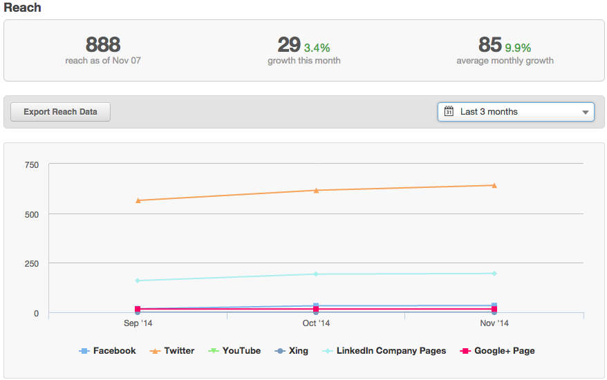 We are concentrating our efforts on Twitter and LinkedIn.  Our reach increases month over month.