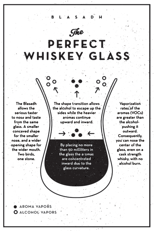 This infographic is printed and stamped on 120# matte finish cardstock, and included with every order of Perfect Whiskey Glasses.