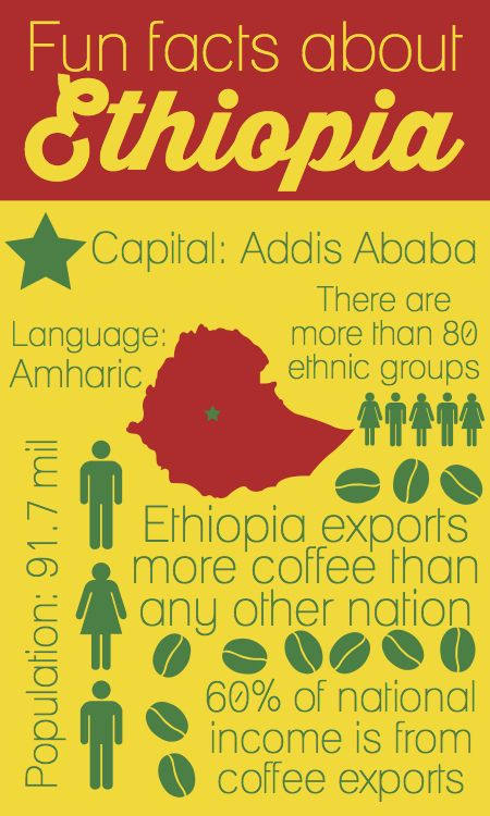 Several interesting facts about Ethiopia - because I know you're curious!
