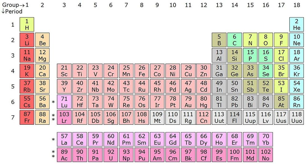 The periodic table of elements. Note: This is before the new names were assigned to nos. 113, 115, 117, and 118.