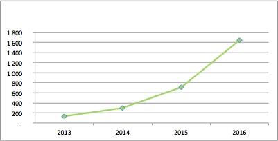 Extrapolation of smartphone subscribers.jpg