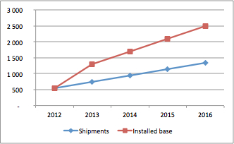 Estimated smartphone shipments until 2016 and installed base