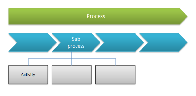 Process modelling .png