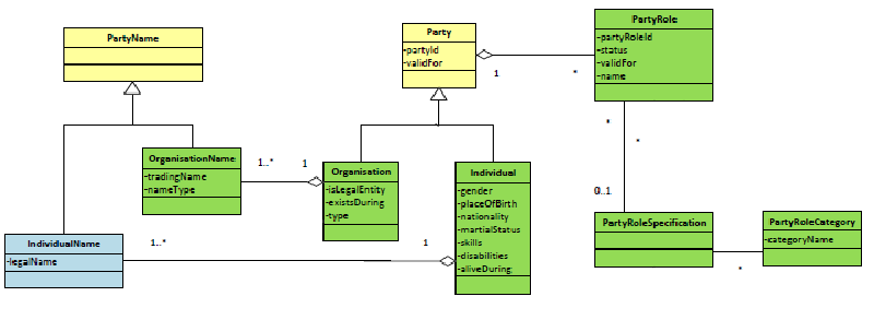 Extract from Party domain within SID-model from TM Forum
