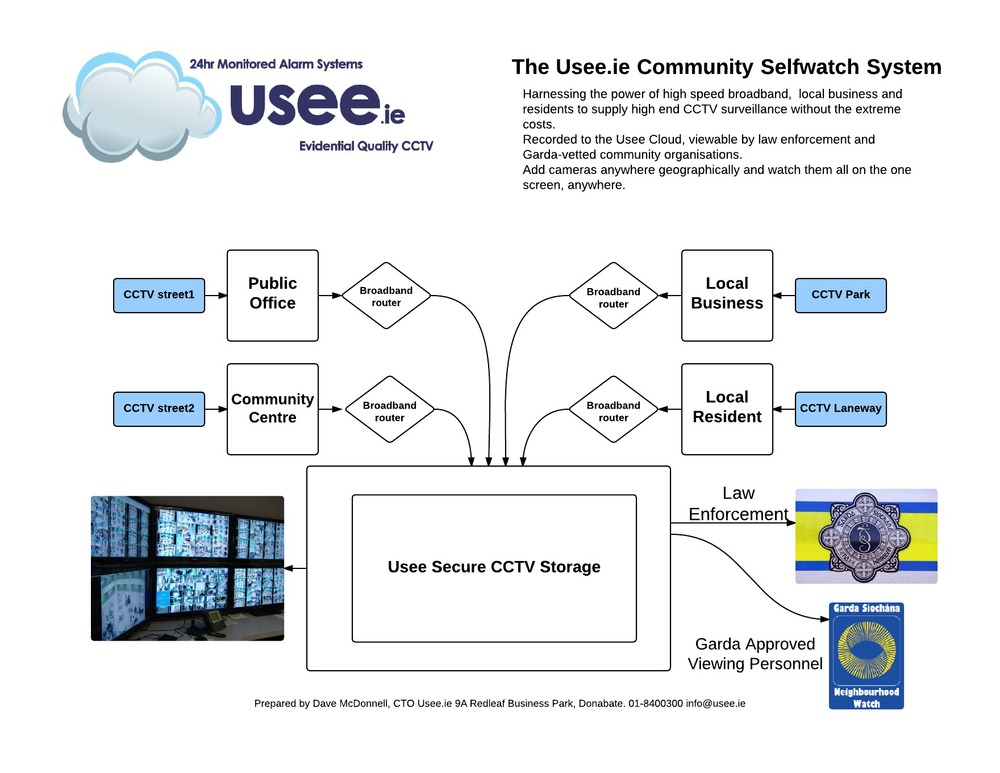 Community Cloud CCTV