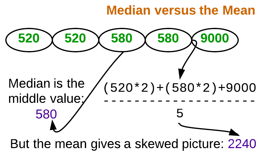 Figure 1. Median paints a better picture of the typical sale price.