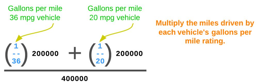 Figure 2. Gallons per mile is the reciprocal of miles per gallon