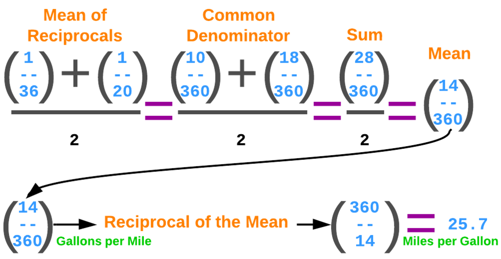 Figure 4. The harmonic mean is the reciprocal of the mean of the reciprocals