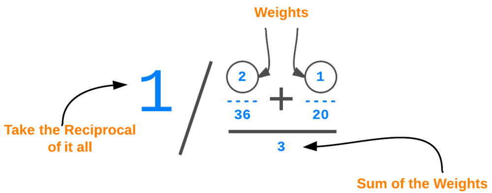 Figure 5. Apply the weights, top and bottom