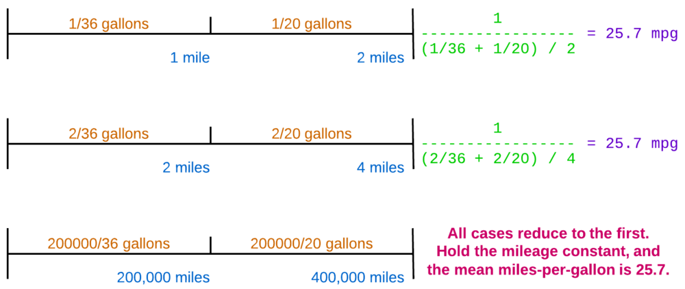 Figure 1. Computing the harmonic mean of miles per gallon values