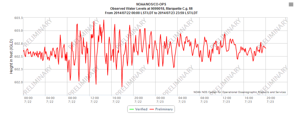 Observed water levels in feet during July 22 and July 23 at the Marquette Coast Guard Station.
