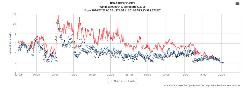 Observed wind speeds, directions, and gusting during July 22 and July 23 at the Marquette Coast Guard Station.