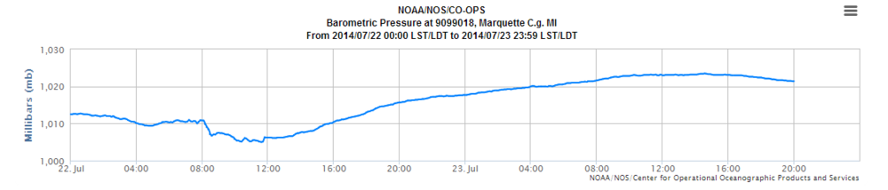 Observed barometric pressure during July 22 and July 23 at the Marquette Coast Guard Station.