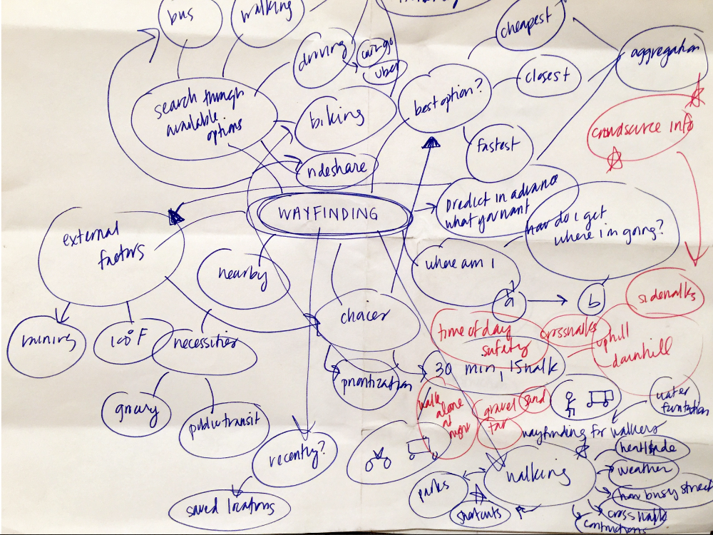 Initial Mind Map