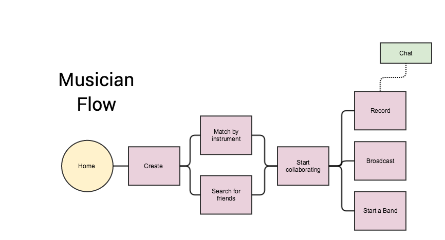 User flow for musicians being matched with one another and broadcasting a jam session.