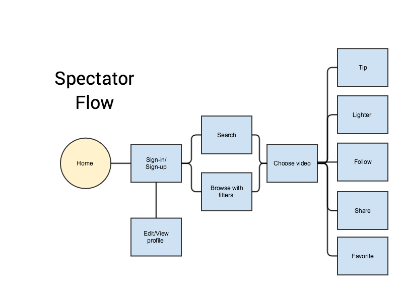 User flow for viewers logging into the system and finding a broadcast to watch.