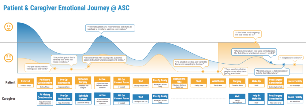 Patient and caregiver journey map. Click to view full version.
