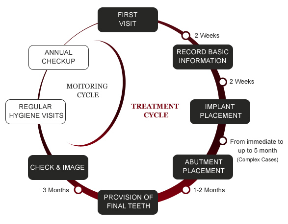 implant treatment-cycle.jpg