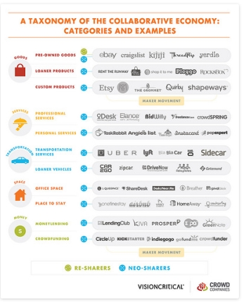 Categories of the collaborative economy -- see this and more at Crowd Companies' blog