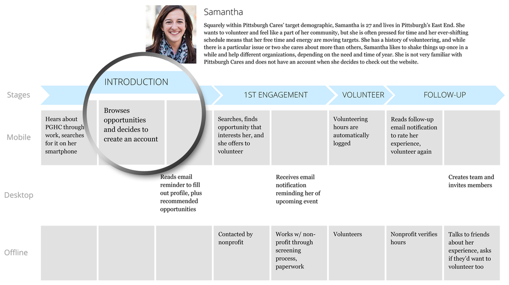 A journey map showing the experience of our primary persona, Samantha, as she goes from being unfamiliar with Pittsburgh Cares to ultimately volunteering. Understanding these touch points over time was key.