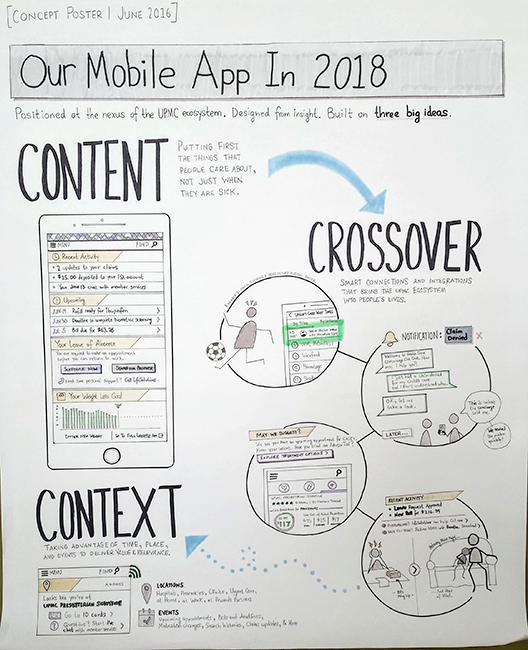 Very early on, this concept poster was created to communicate ideas about what a re-architecture could mean for the app and its users. It was displayed around our floor and in the office of our senior director, often stirring and giving focus to conversations.