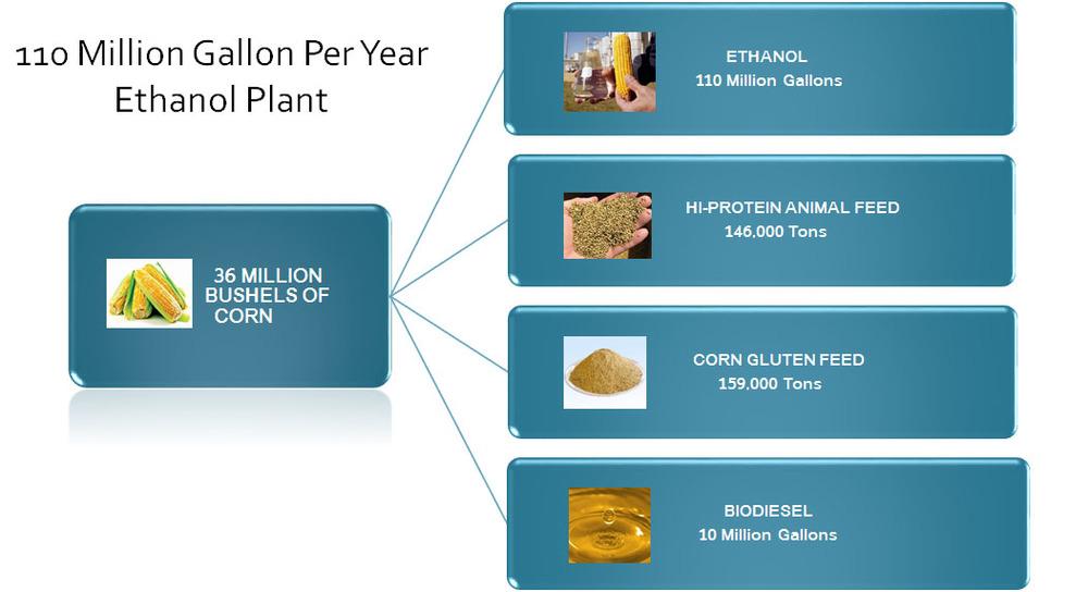ethanolplantdiagramplant.jpg