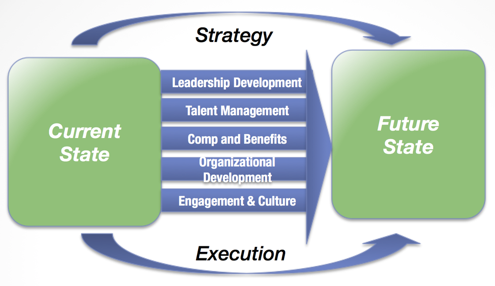 hrConsulting Methodology