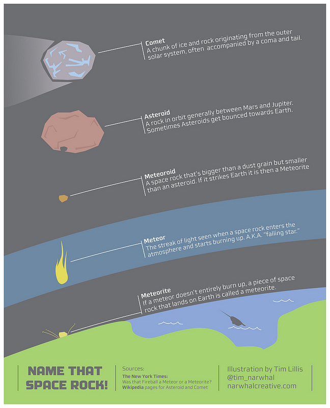 name-that-space-rock-infographic