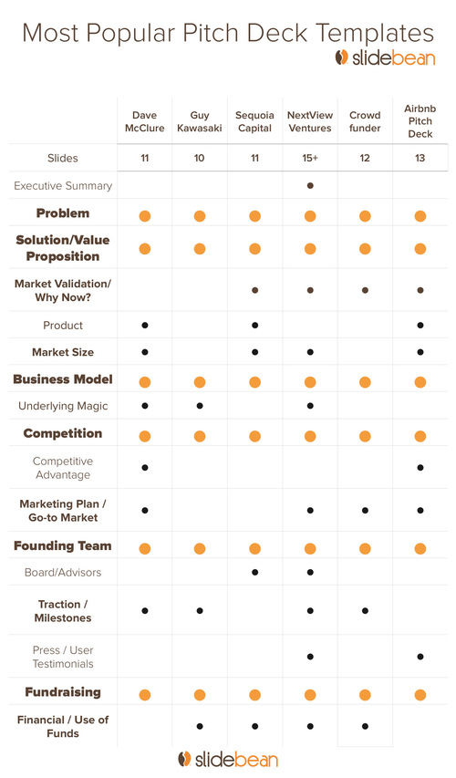 The contents of a startup according to various VCs and startup founders.