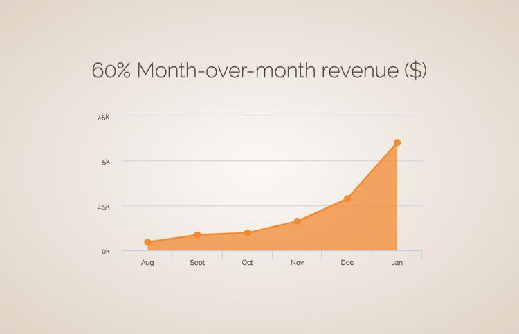 Mover-Over-Month-Revenue-Pitch-Deck