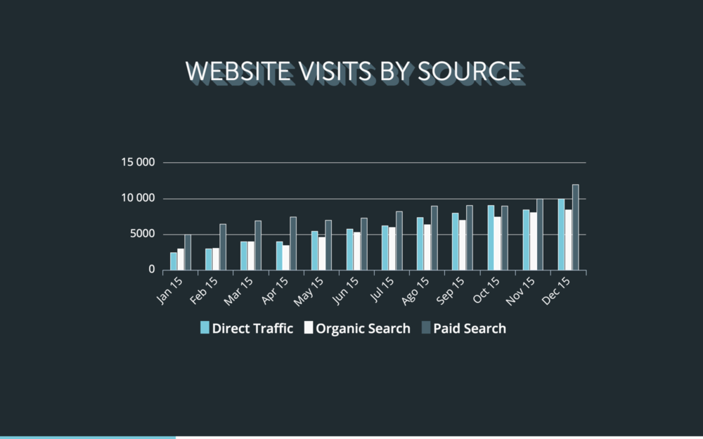 website-visits-by-source